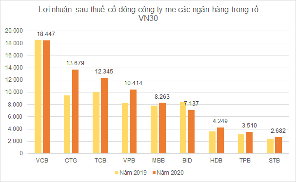 Lợi nhuận nhóm VN30 vẫn tăng trưởng dương trong năm Covid thứ nhất - Ảnh 3.