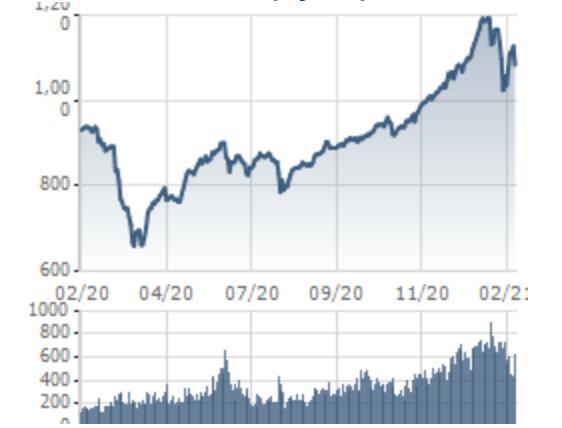 """[Quy tắc đầu tư vàng] Bài học đắt giá để vượt qua khủng hoảng cho nhà đầu tư từ TTCK """"năm Covid đầu tiên"""" - Ảnh 1."""