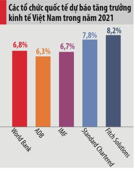 Nhận diện lực cản với tăng trưởng kinh tế 2021 - Ảnh 1.