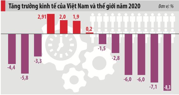 Nhận diện lực cản với tăng trưởng kinh tế 2021 - Ảnh 3.