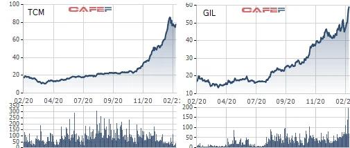 Gọi tên doanh nghiệp bứt phá trong năm 2020: TCM, GIL, DHC tiếp tục tăng điểm ngay phiên đầu Xuân Tân Sửu, DGW thậm chí kịch trần - Ảnh 3.
