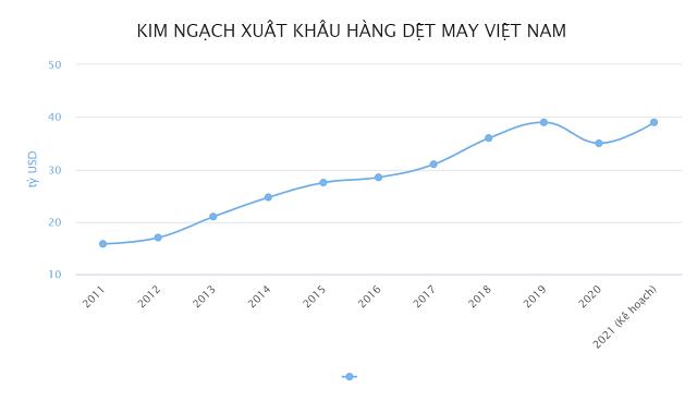 Dệt may Việt Nam nhiều tháng đứng vị trí thứ nhất về thị phần tại Mỹ - Ảnh 1.