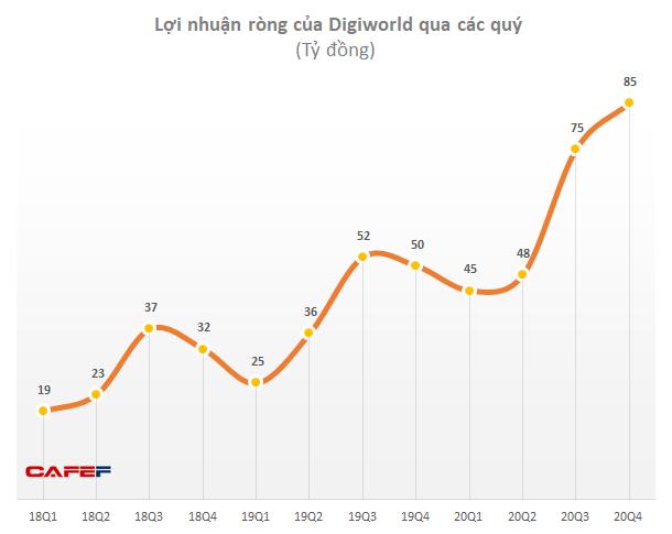 Tăng trưởng doanh số bán các thiết bị của Xiaomi, Apple và Huawei giúp Digiworld liên tục phá kỷ lục kinh doanh, bất chấp năm đại dịch - Ảnh 2.