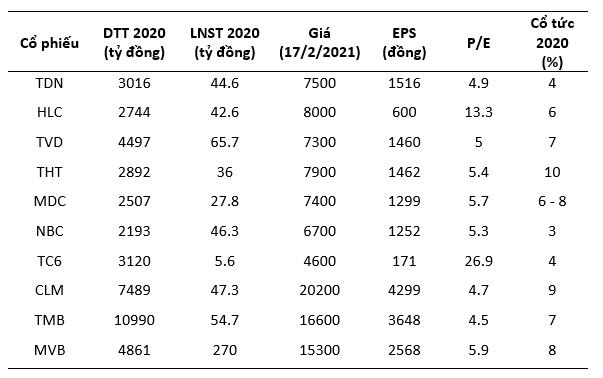 KQKD ngành than: Doanh thu tăng cao lợi nhuận vẫn dậm chân tại chỗ - Ảnh 3.