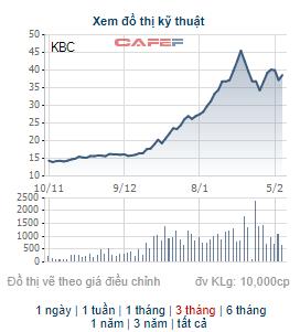 Những cổ phiếu tạo nên dấu ấn về biến động giá nhiều nhất từ đầu năm 2021 - Ảnh 3.