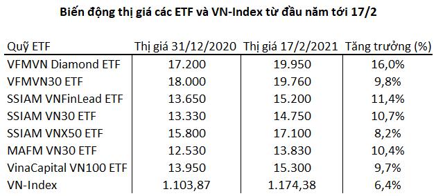 """Chứng chỉ ETF, lời giải cho nhà đầu tư không chuyên trước câu hỏi """"mua con gì"""" trên sàn chứng khoán - Ảnh 2."""