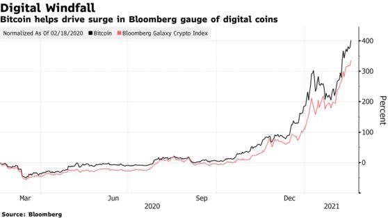 Bitcoin tiếp tục phá ngưỡng 52.000 USD, cơn sốt vẫn chưa dừng lại - Ảnh 1.