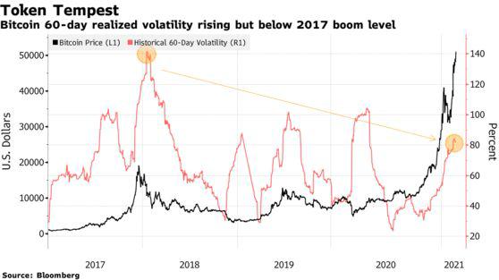 Bitcoin tiếp tục phá ngưỡng 52.000 USD, cơn sốt vẫn chưa dừng lại - Ảnh 2.