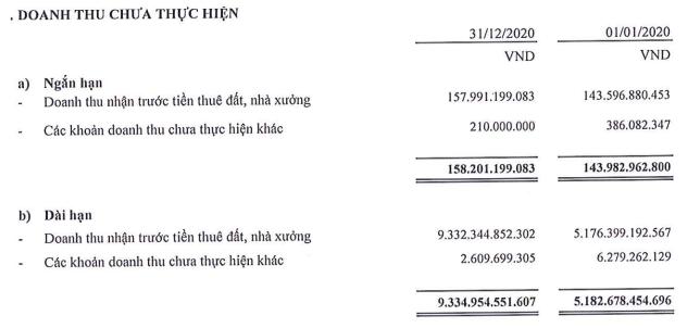 SIP có gần 9.500 tỷ đồng doanh thu cho thuê KCN chưa thực hiện, vượt qua GVR và IDC - Ảnh 1.