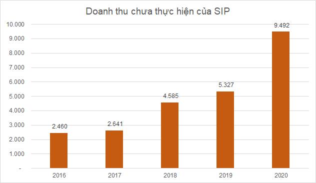 SIP có gần 9.500 tỷ đồng doanh thu cho thuê KCN chưa thực hiện, vượt qua GVR và IDC - Ảnh 2.
