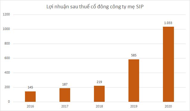 SIP có gần 9.500 tỷ đồng doanh thu cho thuê KCN chưa thực hiện, vượt qua GVR và IDC - Ảnh 3.