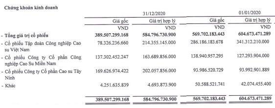 SIP có gần 9.500 tỷ đồng doanh thu cho thuê KCN chưa thực hiện, vượt qua GVR và IDC - Ảnh 4.