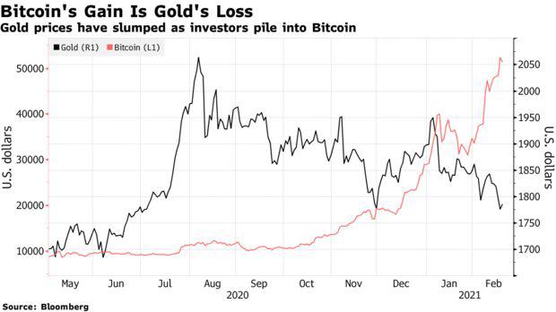 Vua trái phiếu Jeffrey Gundlach quay lưng với vàng, cho rằng Bitcoin là lựa chọn tốt hơn - Ảnh 1.