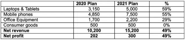 Các đại gia điện máy năm 2021 dồn lực chạy đua mảng Laptop, riêng FPT Retail báo doanh thu tăng 5 lần khi Covid-19 trở lại sau Tết - Ảnh 1.