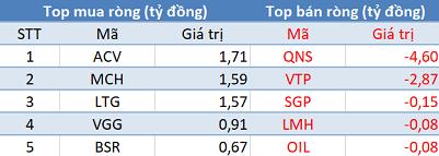 Khối ngoại quay đầu bán ròng, VN-Index đảo chiều giảm trong phiên cuối tuần - Ảnh 3.