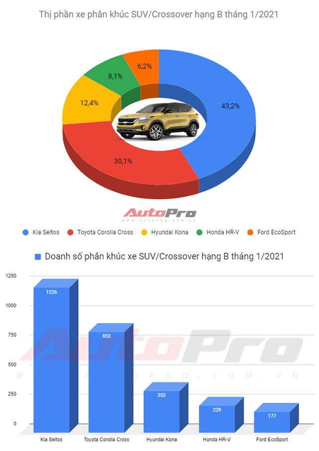 SUV hạng B bán chạy nhất tháng 1/2021: Kia Seltos số 1, Ford EcoSport bán thua cả Honda HR-V - Ảnh 1.
