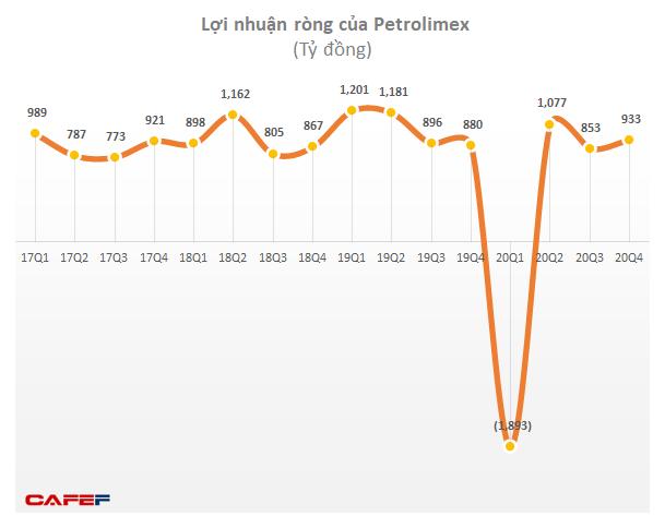 Tập đoàn Xăng dầu báo lãi hơn 1.000 tỷ quý 4/2020 - Ảnh 2.