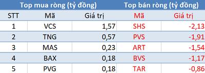 Khối ngoại tiếp tục mua ròng, VN-Index bứt phá hơn 40 điểm trong phiên 2/2 - Ảnh 2.