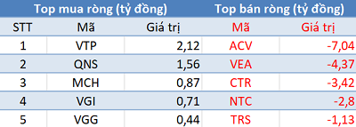 Khối ngoại tiếp tục mua ròng, VN-Index bứt phá hơn 40 điểm trong phiên 2/2 - Ảnh 3.