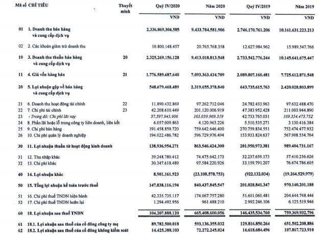 Viglacera (VGC) lãi trước thuế 840 tỷ đồng, vượt 12% kế hoạch năm - Ảnh 1.