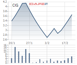 Nhiều nhà đầu tư kiếm đậm nhờ dự đoán thị trường chứng khoán bứt phá sau tết - Ảnh 2.