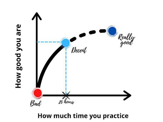 Quên quy tắc 10.000 giờ đi, chỉ cần 20 giờ để chúng ta học một kỹ năng mới - Ảnh 2.