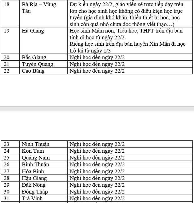 MỚI: Danh sách 44 tỉnh thành sẽ cho học sinh đi học trở lại từ ngày 22/2 - Ảnh 2.
