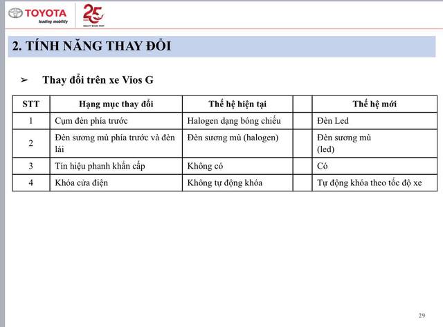 Lộ thông số Toyota Vios 2021 sắp bán tại Việt Nam: Bản GR-S thiếu nhiều trang bị, giá cao nhất hơn 600 triệu đồng - Ảnh 3.