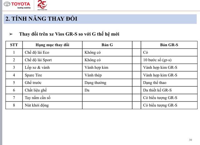 Lộ thông số Toyota Vios 2021 sắp bán tại Việt Nam: Bản GR-S thiếu nhiều trang bị, giá cao nhất hơn 600 triệu đồng - Ảnh 4.