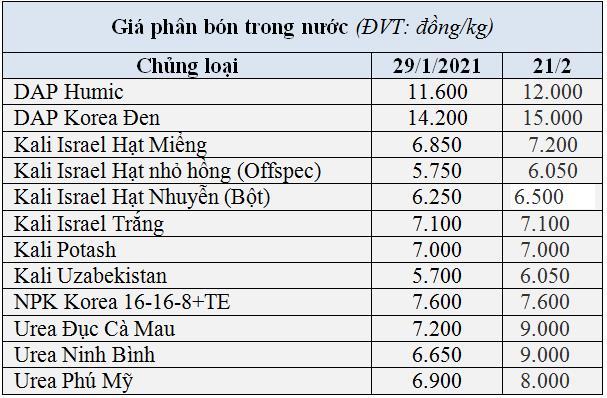Nhập khẩu phân bón giảm mạnh do giá quốc tế tăng cao - Ảnh 3.