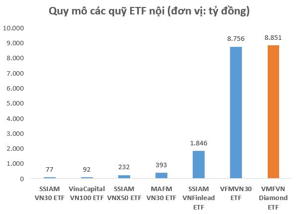 Sau chưa đầy 1 năm ra mắt, VFMVN Diamond ETF đã vượt qua VFMVN30 ETF để trở thành quỹ nội lớn nhất với quy mô hơn 8.800 tỷ đồng - Ảnh 1.