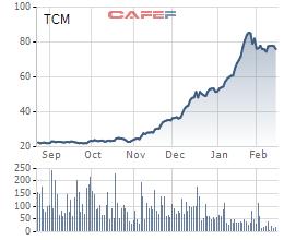 Dệt may Thành Công (TCM) báo lãi tháng 1/2021 tăng 162% lên 23 tỷ đồng - Ảnh 2.