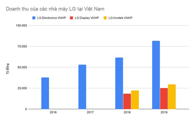 Các nhà máy của LG tại Việt Nam đạt doanh thu gần 5 tỷ USD sau 9 tháng, vượt cả năm 2019 - Ảnh 1.