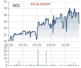 Vinaconex chào mua công khai phần lớn cổ phần tại Vinaconex 25 và Phát triển Điện Miền Bắc 2 - Ảnh 2.