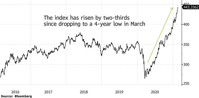 Thị trường hàng hóa lên đỉnh 8 năm, nhà đầu tư 'thèm khát mọi thứ - Ảnh 1.