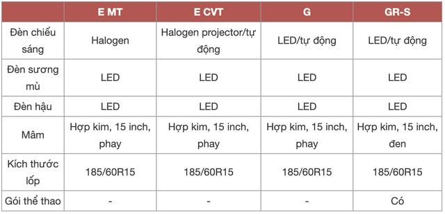 Chênh 152 triệu đồng, 4 bản Toyota Vios 2021 có gì khác, GR-S đắt nhất phân khúc có đáng mua? - Ảnh 4.