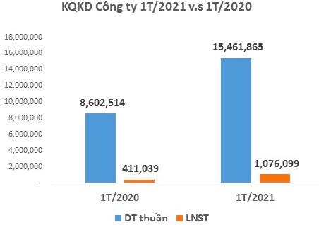 Dệt may Thành Công (TCM) báo lãi tháng 1/2021 tăng 162% lên 23 tỷ đồng - Ảnh 1.
