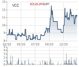 Vinaconex chào mua công khai phần lớn cổ phần tại Vinaconex 25 và Phát triển Điện Miền Bắc 2 - Ảnh 1.