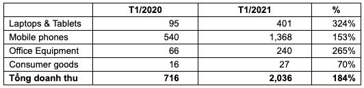 Digiworld (DGW): Doanh thu tháng 1/2021 tăng 184% lên 2.036 tỷ đồng - Ảnh 1.