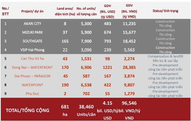 Nam Long: Tổng giá trị mở bán giai đoạn 2021-2022 dự kiến ghi nhận mức kỷ lục 25.776 tỷ đồng - Ảnh 3.