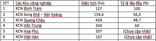 Bắc Giang sắp có thêm 3 khu công nghiệp, diện tích tăng 1.105 ha - Ảnh 1.