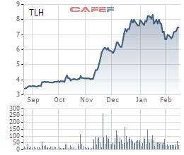 Thép Tiến Lên (TLH): Tiếp đà tăng trưởng, lợi nhuận tháng 1/2021 cao gấp 8 lần cùng kỳ với 33 tỷ đồng - Ảnh 2.