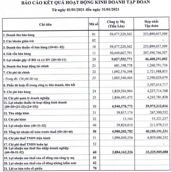 Thép Tiến Lên (TLH): Tiếp đà tăng trưởng, lợi nhuận tháng 1/2021 cao gấp 8 lần cùng kỳ với 33 tỷ đồng - Ảnh 1.