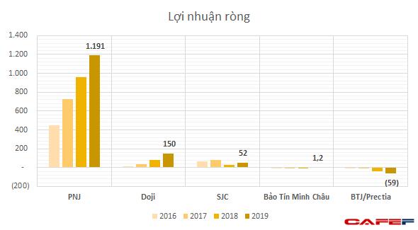 Là tiệm vàng danh tiếng tại Hà Nội, Bảo Tín Minh Châu gây bất ngờ với nhiều năm bị lỗ, doanh thu khiêm tốn - Ảnh 3.