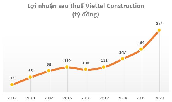 Kỳ vọng bứt phá doanh thu từ Giải pháp tích hợp và dịch vụ Homecare, cổ phiếu Công trình Viettel (CTR) tăng 4 lần trong chưa đầy 1 năm - Ảnh 2.