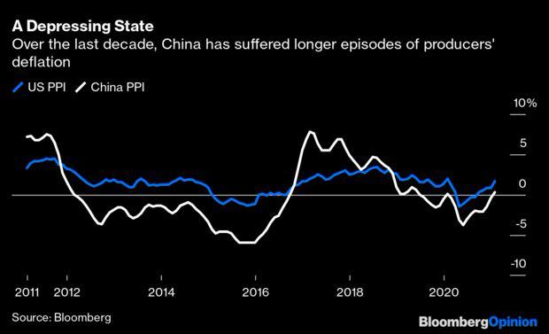 Sự kỳ lạ trên TTCK Trung Quốc: Nhà đầu tư chỉ yêu thích cổ phiếu thịt heo, khi cả thế giới lo ngại lạm phát và đổ tiền vào lĩnh vực công nghệ - Ảnh 2.