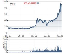 Kỳ vọng bứt phá doanh thu từ Giải pháp tích hợp và dịch vụ Homecare, cổ phiếu Công trình Viettel (CTR) tăng 4 lần trong chưa đầy 1 năm - Ảnh 1.