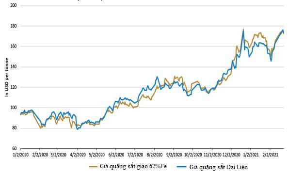 Thị trường ngày 25/2: Giá dầu tăng vượt 67 USD/thùng, đồng tiếp tục tăng - Ảnh 1.