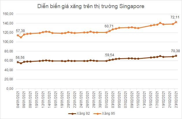 Giá xăng dự báo tăng mạnh theo giá dầu, cổ phiếu PLX, OIL, PSH cùng 'thăng hoa' - Ảnh 1.
