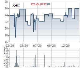 Xuân Hòa Việt Nam (XHC) chuẩn bị trả cổ tức bằng tiền tỷ lệ 20% - Ảnh 1.